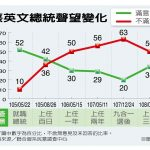 聯合報系民調/台灣蔡總統聲望回升 滿意度升到34%  不滿意度降至50%