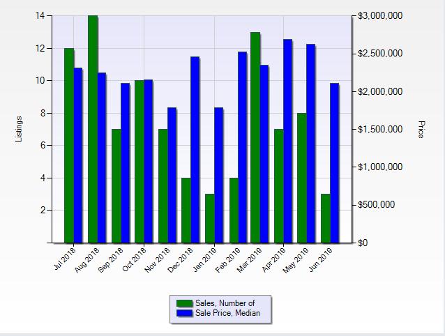 聖瑪利諾市截至6月10日過去12個月賣掉的房子數量和中間房價:美國立功地產學院袁立功提供