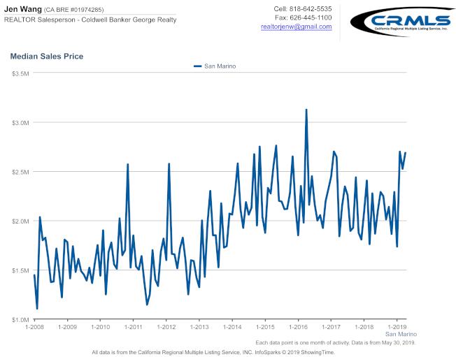 聖瑪利諾市2015至2019年 中間房價的走勢(圖表由Jen Wang提供)