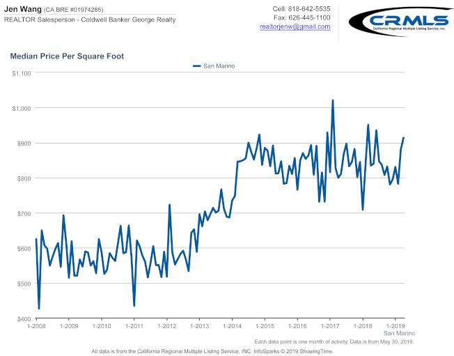 聖瑪利諾市2015至2019年 每平方呎中間價格的走勢(圖表由Jen Wang提供)