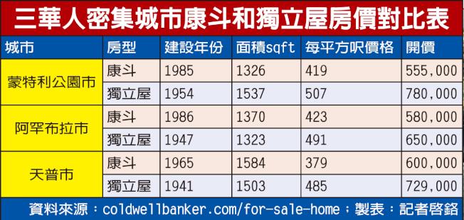洛城三華人密集城市康斗和獨立屋房價對比表(資料來源:coldwellbanker.com/for-sale-home;製表:記者啟鉻)