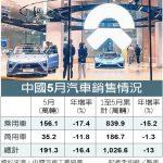 中國汽車銷量減速 連11月下滑