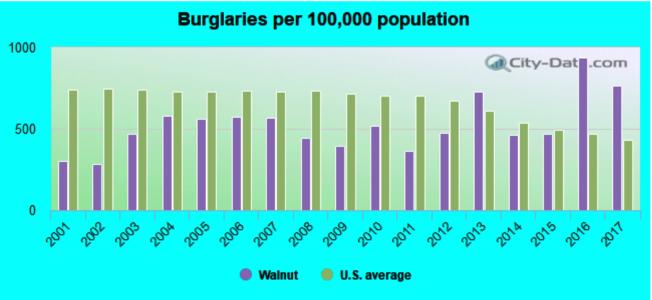 核桃市每10萬人口發生的搶劫案數量,從2016年起反超全美平均。(取材自city-data.com)