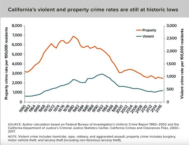 加州公共政策研究會調用聯邦調查局數據顯示,加州治安越來越好。(取材自加州公共政策研究會官網)