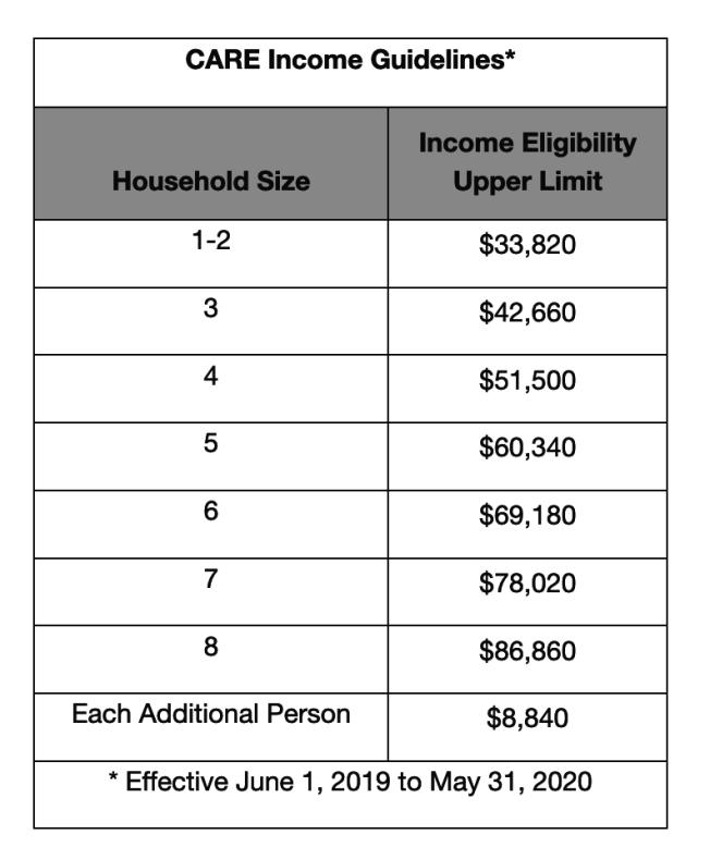 CARE低收入家庭的計算方式。(網路截圖)