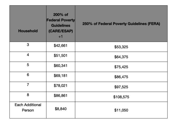 FERA計畫低收入家庭的計算方式。(網路截圖)
