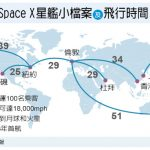 1張圖 看太空科技「轉內銷」 紐約到上海…只要39分鐘