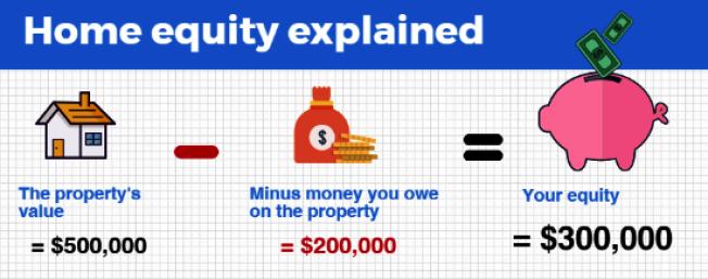 房屋價值減去尚欠銀行的貸款,就是房屋淨值,據此才會有房屋淨值信用貸款(Home Equity Line of Credit,簡稱HELOC)。(網路照片)