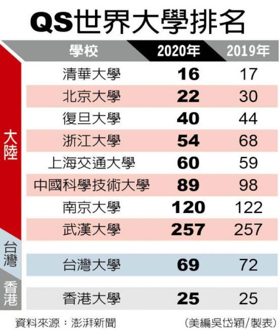 世界大學排名 1張圖看北京清華大學第16贏耶魯