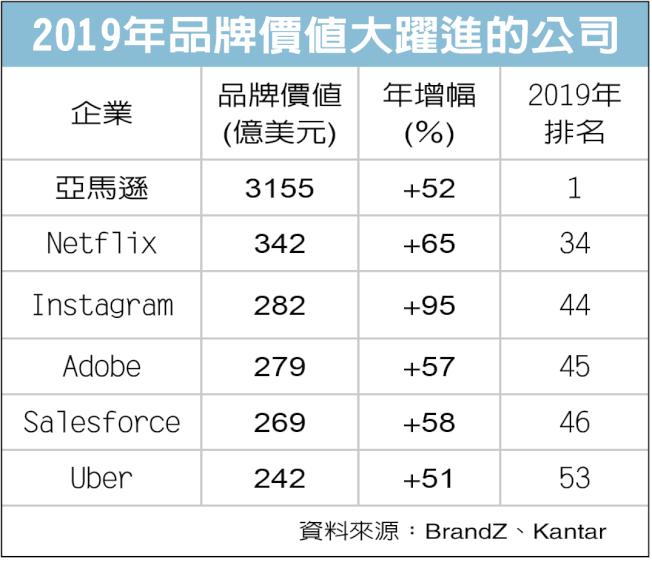 2019年品牌價值大躍進的公司