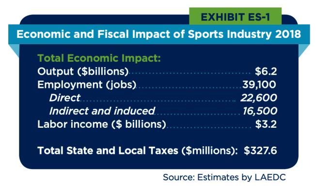洛杉磯體育委員會24日公布2018年體育經濟調研報告。(洛杉磯體育委員會提供)