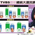 TVBS最新民調 1張圖看蔡英文首度領先韓郭柯朱
