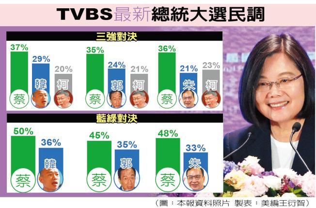 TVBS最新總統大選民調。(圖:本報資料照片)