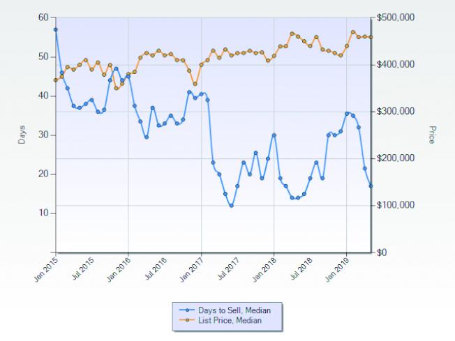 坦密庫拉市2015至2019年中間房價和上市天數(資料來源:CRMLS)