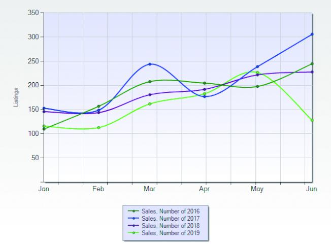 坦密庫拉市2016至2019年獨立屋1至6月房屋銷售量的對比圖(資料來源:CRMLS)