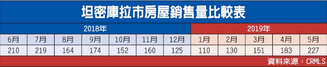 坦密庫拉市房屋銷售量比較表(資料來源:CRMLS)