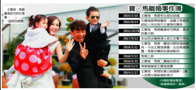 王寶強離婚事件。(本報資料照片)