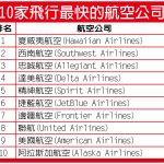 美國航空大調查 1張圖看10大飛行最快航空