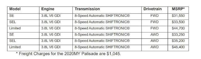 美規Hyundai Palisade開出3萬1550元起的基礎售價,就算選配AWD四輪驅動系統也不過3茫3250元起,都比對手便宜些許。(Hyundai)