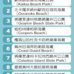 1張圖 看全美度假海灘Top 10排名