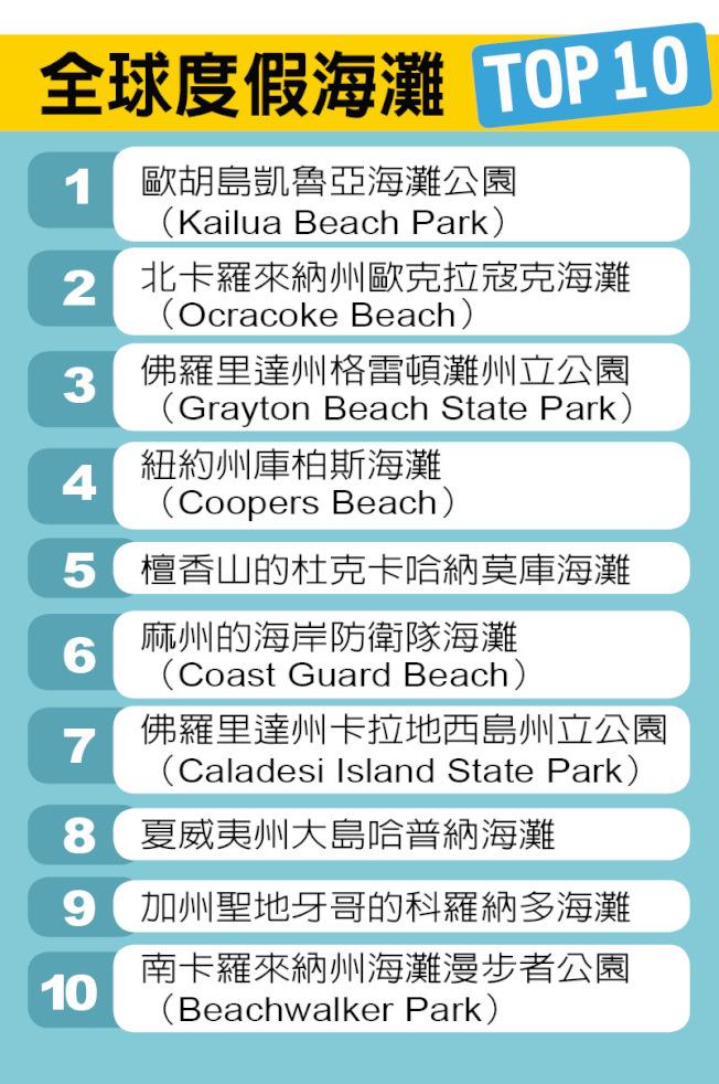 全球度假海灘TOP 10