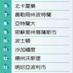 1張圖看新創公司最適城 夏樂第6 亞城第8 美東南中排名最佳