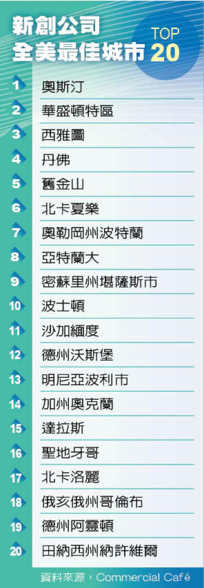 一張圖看新創公司全美最佳城市 TOP 20