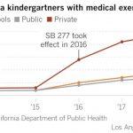 加州學童疫苗接種率降 「富人區」豁免最多
