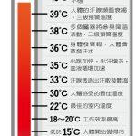 1張圖 看印度高溫50℃ 考驗人類生存極限