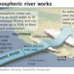 美西大氣河持續暖化 恐爆洪水、土石流