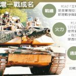 美台軍售M1A2 受限海島 火力不會投射大陸