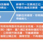 台灣醫療奇蹟╱漏斗胸手術 擺脫致命風險