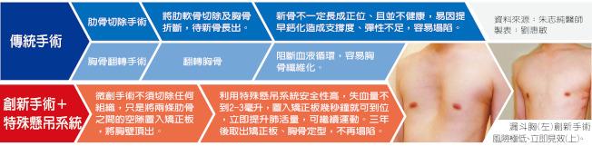 一張圖看懂傳統手術vs.創新手術+特殊懸吊系統