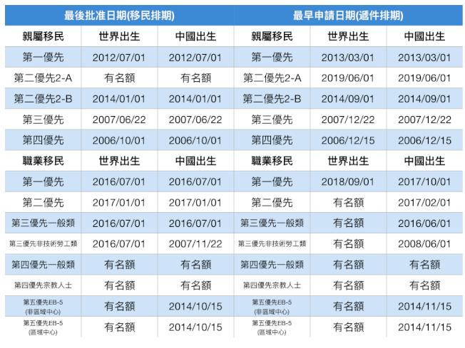 8月移民排期。(記者羅曉媛/製表)