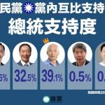 1張圖看最新民調:韓國瑜41%完勝郭台銘28%
