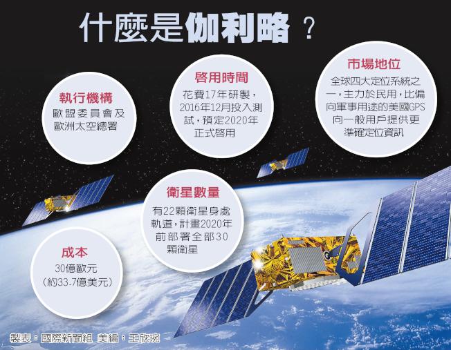 歐洲太空總署模擬畫面顯示伽利略導航系統的三枚衛星分布。(Getty Images)