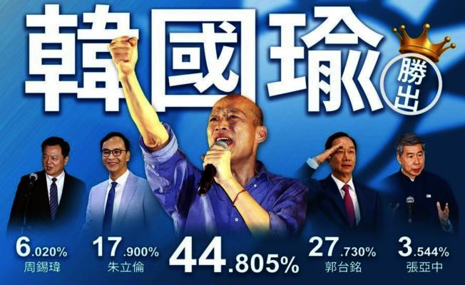 根據國民黨初選各大民調統計數字顯示,韓國瑜以民調總平均數44.805%大勝,但不少泛藍支持者更擔心韓國瑜接下來半年該如何佈局。(截圖聯合新聞網)