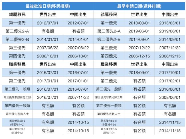 上月7月份移民排期表第二優先F2A類(永久居民配偶和未成年子女)直接出現有名額;8月份排期表F2A類又出現有名額,多年不遇,替配偶或未成年子女申請綠卡要抓住機會。(本報資料照片)
