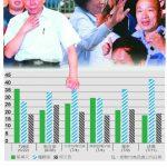 1張圖看韓國瑜對戰蔡英文、柯文哲 6份民調比一比