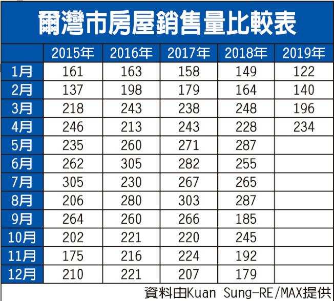 爾灣市房屋銷售量比較表。(資料由Kuan Sung-RE/MAX提供)