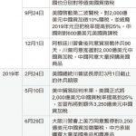 1張圖 川普嗆聲重啟關稅戰 3,250億美元中國貨成箭靶