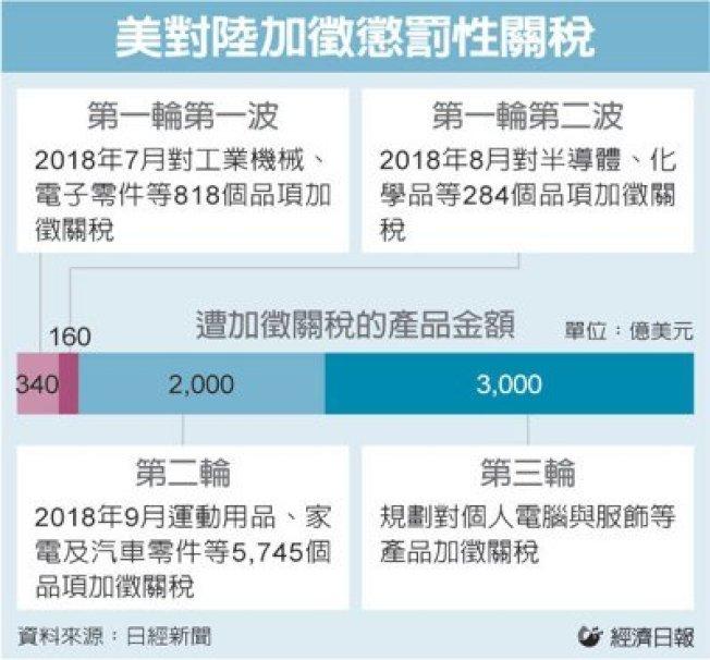 經濟日報 編譯林奕榮/綜合外電
