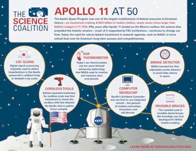 這張圖顯示,50年前的登月行動,直接導致後來不少發展,包括電腦和晶片(圖右三)的誕生,電腦和晶片的誕生也就是矽谷的誕生。(取自推特)