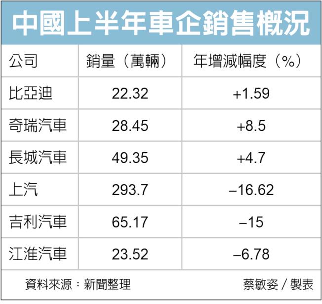 中國上半年車企銷售概況