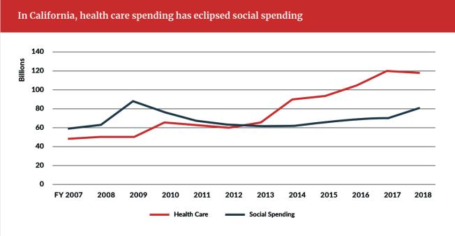 加州幾年內健保花費(紅色)和社會服務花費(藍色)的趨勢。(報告截圖)