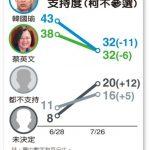 聯合報民調/藍綠對決韓蔡平手 三強爭霸韓暫領先