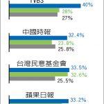 1張圖 管柯文哲選不選 6民調韓國瑜都領先