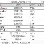臉書員工年薪 領先科技業