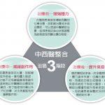 台灣醫療奇蹟/中醫輔助治癌 提升存活率