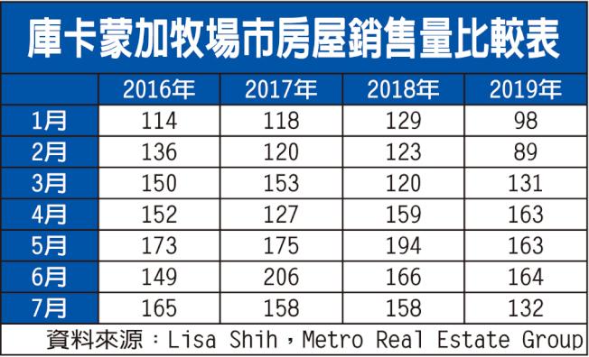 庫卡蒙加牧場市房屋銷售量比較表。(資料來源:Lisa Shih,Metro Real Estate Group)